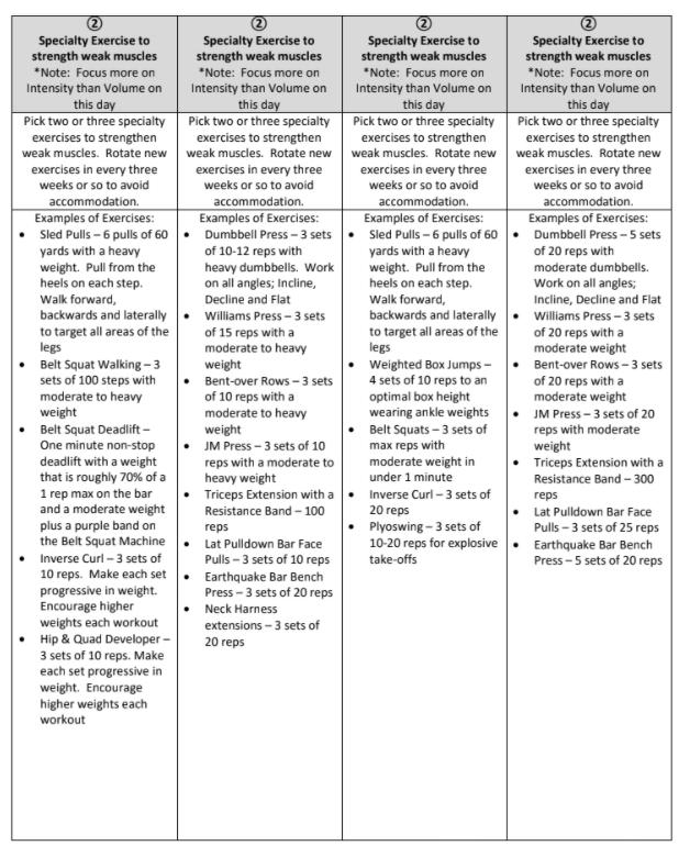 Przykładowy plan treningowy westside conjugate method